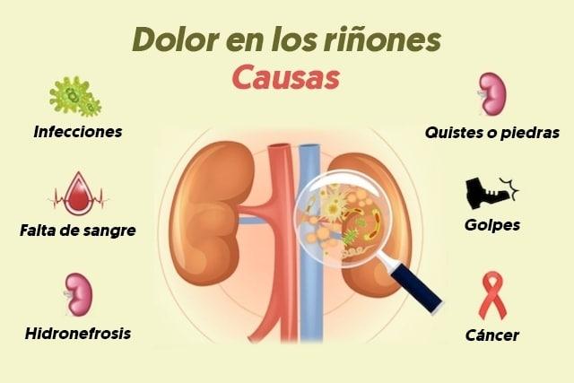 síntomas de infección en los riñones
